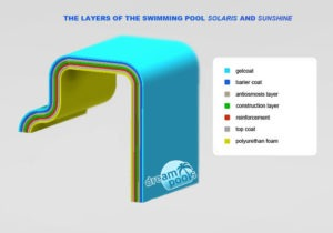 DreamPools - the fiberglass pool layers